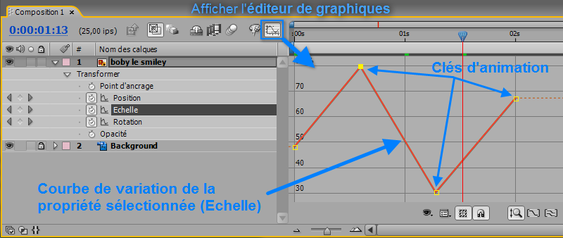 Editeur de graphique After Effects