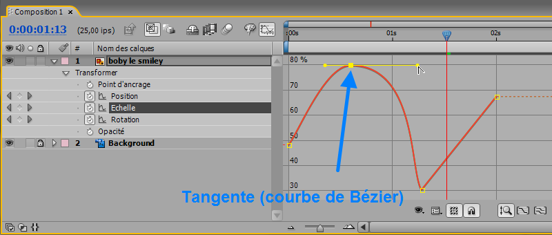 Tangente interpolation temporelle After Effects