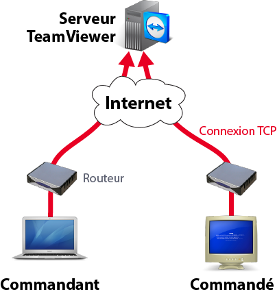 Schéma teamviewer TCP reverse connection
